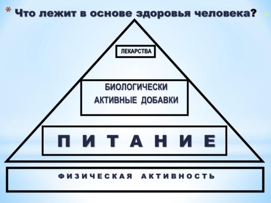 Если наше здоровье расположить в виде пирамиды